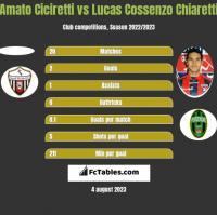 Amato Ciciretti vs Lucas Cossenzo Chiaretti h2h player stats