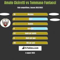 Amato Ciciretti vs Tommaso Fantacci h2h player stats