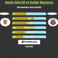 Amato Ciciretti vs Davide Mazzocco h2h player stats