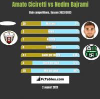 Amato Ciciretti vs Nedim Bajrami h2h player stats
