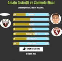Amato Ciciretti vs Samuele Ricci h2h player stats