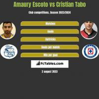 Amaury Escoto vs Cristian Tabo h2h player stats