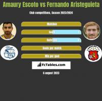 Amaury Escoto vs Fernando Aristeguieta h2h player stats
