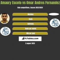 Amaury Escoto vs Omar Andres Fernandez h2h player stats