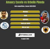 Amaury Escoto vs Orbelin Pineda h2h player stats