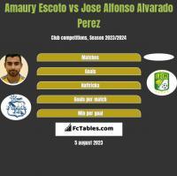 Amaury Escoto vs Jose Alfonso Alvarado Perez h2h player stats
