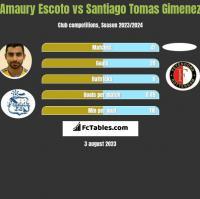 Amaury Escoto vs Santiago Tomas Gimenez h2h player stats
