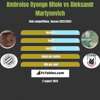 Ambroise Oyongo Bitolo vs Aleksandr Martynovich h2h player stats