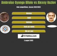 Ambroise Oyongo Bitolo vs Alexey Kozlov h2h player stats