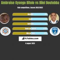 Ambroise Oyongo Bitolo vs Bilel Boutobba h2h player stats