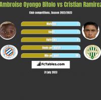 Ambroise Oyongo Bitolo vs Cristian Ramirez h2h player stats