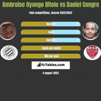 Ambroise Oyongo Bitolo vs Daniel Congre h2h player stats
