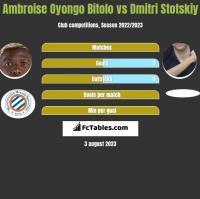 Ambroise Oyongo Bitolo vs Dmitri Stotskiy h2h player stats