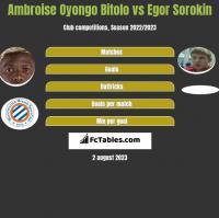 Ambroise Oyongo Bitolo vs Egor Sorokin h2h player stats