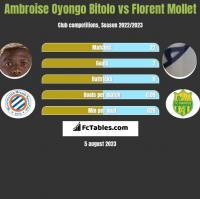Ambroise Oyongo Bitolo vs Florent Mollet h2h player stats
