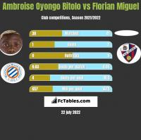 Ambroise Oyongo Bitolo vs Florian Miguel h2h player stats