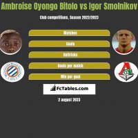 Ambroise Oyongo Bitolo vs Igor Smolnikov h2h player stats