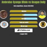 Ambroise Oyongo Bitolo vs Keagan Dolly h2h player stats