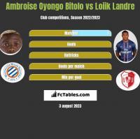 Ambroise Oyongo Bitolo vs Loiik Landre h2h player stats