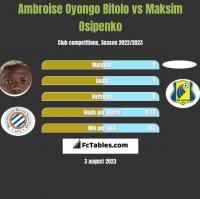 Ambroise Oyongo Bitolo vs Maksim Osipenko h2h player stats