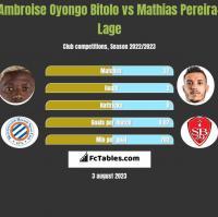 Ambroise Oyongo Bitolo vs Mathias Pereira-Lage h2h player stats