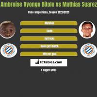 Ambroise Oyongo Bitolo vs Mathias Suarez h2h player stats