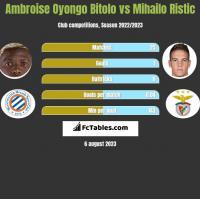 Ambroise Oyongo Bitolo vs Mihailo Ristic h2h player stats