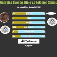 Ambroise Oyongo Bitolo vs Solomon Sambia h2h player stats
