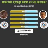 Ambroise Oyongo Bitolo vs Teji Savanier h2h player stats