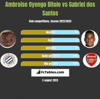 Ambroise Oyongo Bitolo vs Gabriel dos Santos h2h player stats