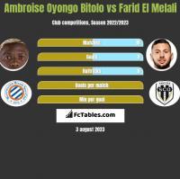 Ambroise Oyongo Bitolo vs Farid El Melali h2h player stats