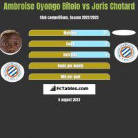 Ambroise Oyongo Bitolo vs Joris Chotard h2h player stats