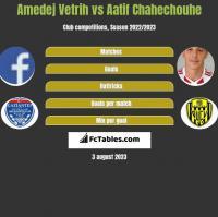 Amedej Vetrih vs Aatif Chahechouhe h2h player stats