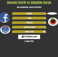 Amedej Vetrih vs Abdullah Durak h2h player stats