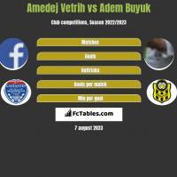 Amedej Vetrih vs Adem Buyuk h2h player stats