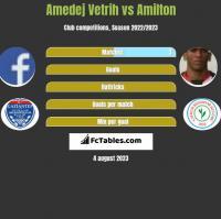 Amedej Vetrih vs Amilton h2h player stats