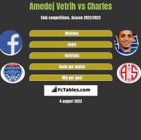 Amedej Vetrih vs Charles h2h player stats