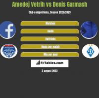 Amedej Vetrih vs Denis Garmash h2h player stats