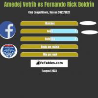 Amedej Vetrih vs Fernando Rick Boldrin h2h player stats