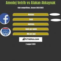 Amedej Vetrih vs Atakan Akkaynak h2h player stats