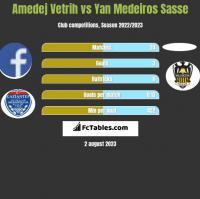 Amedej Vetrih vs Yan Medeiros Sasse h2h player stats