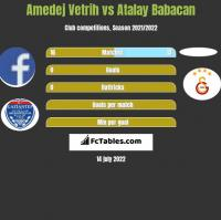 Amedej Vetrih vs Atalay Babacan h2h player stats