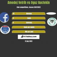 Amedej Vetrih vs Oguz Guctekin h2h player stats