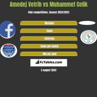 Amedej Vetrih vs Muhammet Celik h2h player stats