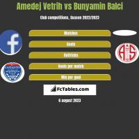 Amedej Vetrih vs Bunyamin Balci h2h player stats