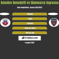 Amedeo Benedetti vs Gianmarco Ingrosso h2h player stats
