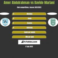 Amer Abdulrahman vs Davide Mariani h2h player stats