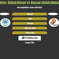 Amer Abdulrahman vs Hassan Abdulrahman h2h player stats