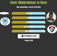 Amer Abdulrahman vs Keno h2h player stats