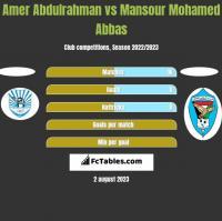 Amer Abdulrahman vs Mansour Mohamed Abbas h2h player stats